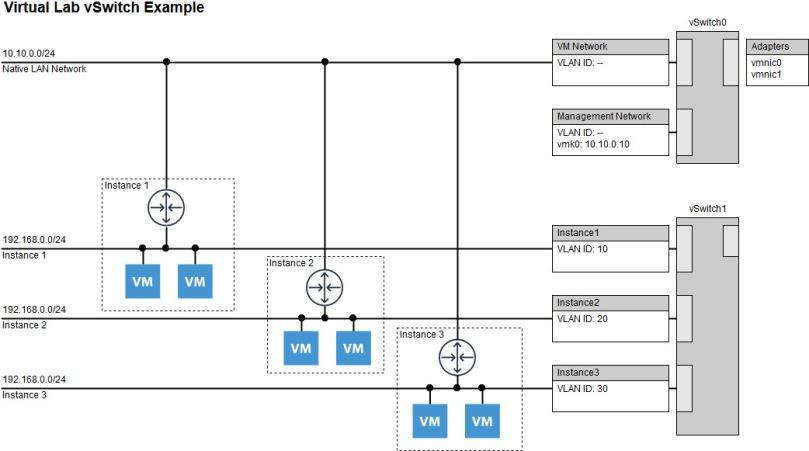 Madlabber – Homelabs, Virtualization, Storage, Automation
